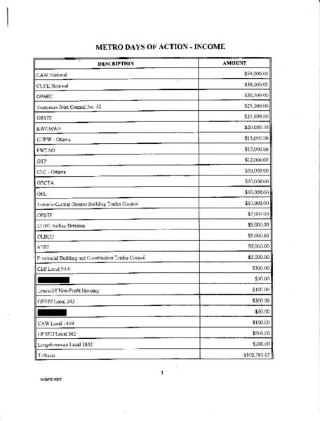 Metro DOA income_Redacted.pdf
